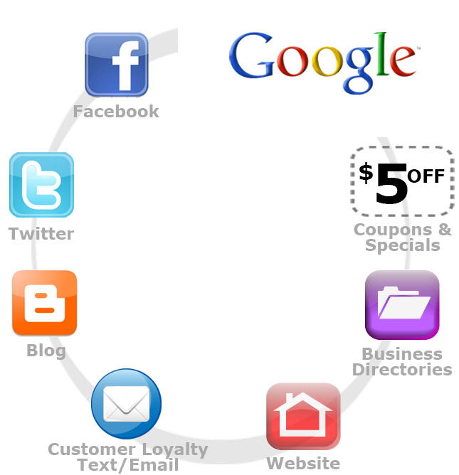 Elements of online marketing